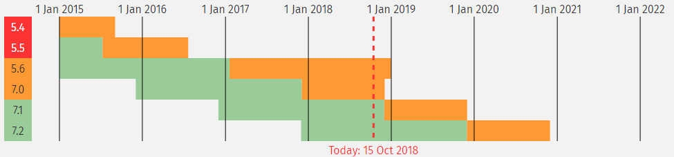 PHP Calendar from https://secure.php.net/supported-versions.php [Retrieved 15 Oct 2018]