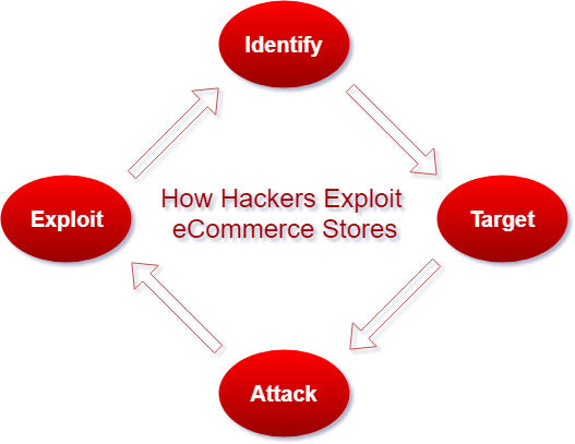 The four stages of an eCommerce attack; you need to understand this process in order for effectively securing Magento.